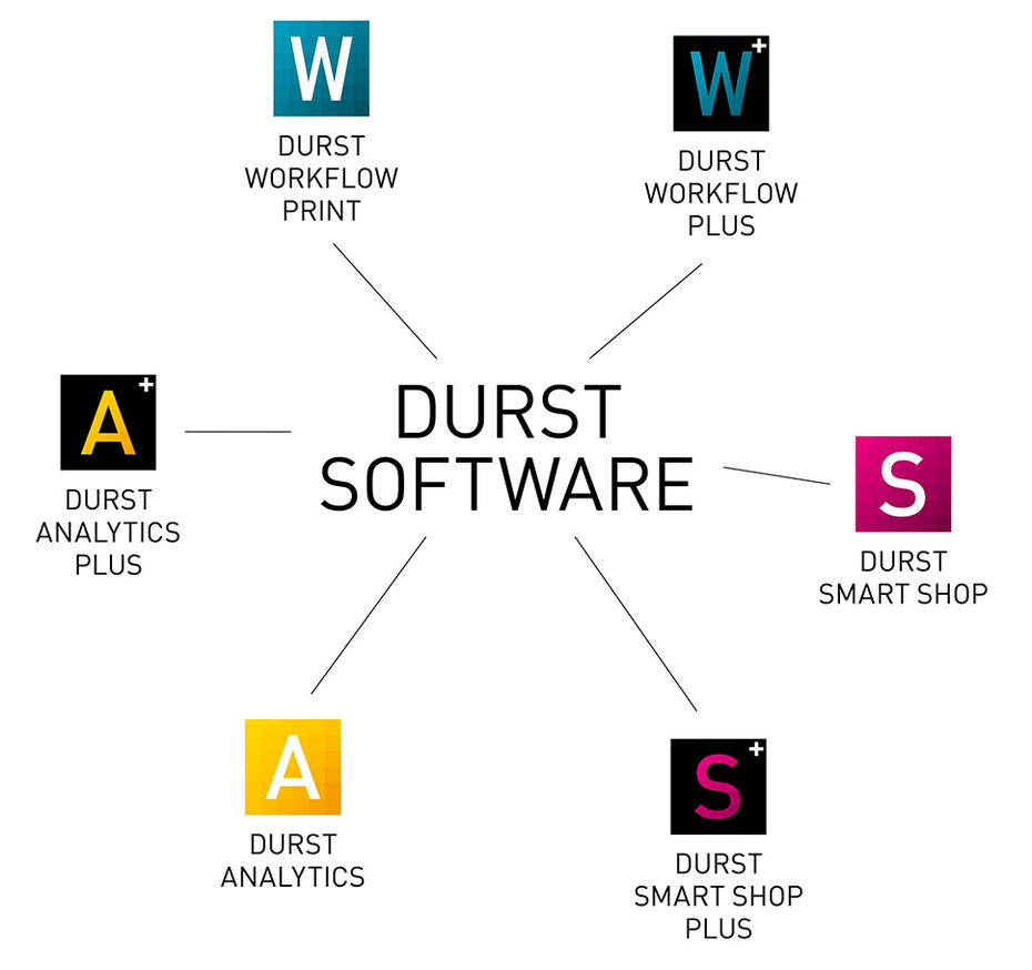 Durst Software Suite